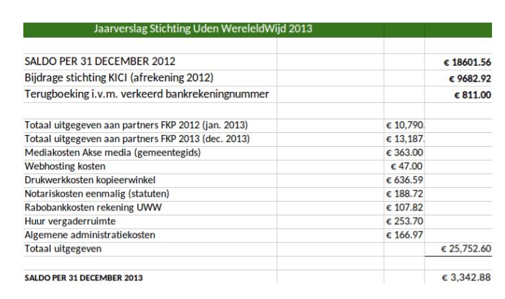 Financieel verslag 2014